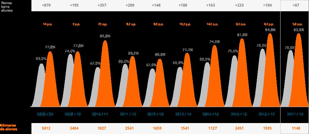 10 anos de mais sucesso escolar no 3.º ciclo 2008/2018